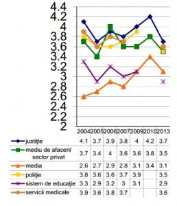 barometru coruptie evolutie in institutii grafic 2