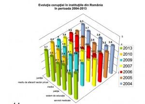barometru coruptie evolutie in institutii grafic