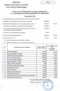 rezultate alegeri prezidentiale tur 1 bec 2014 p2