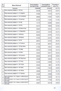 rezultate alegeri prezidentiale tur 1 bec 2014 p6
