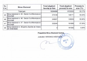 rezultate alegeri prezidentiale tur 1 bec 2014 p7